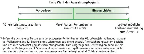 Darstellung des Auszahlungsbeginns