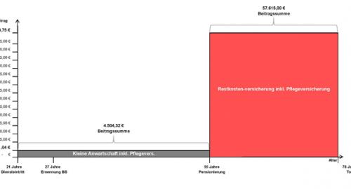Diagramm zur kleinen Anwartschaft bei Berufssoldaten