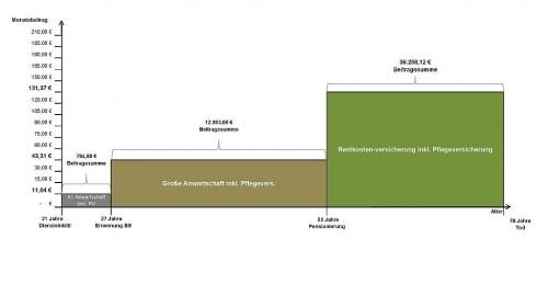 Diagramm zur großen Anwartschaft bei Berufssoldaten